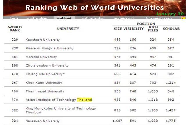 5 มหาวิทยาลัยไทยสุดเจ๋ง! ติดอันดับมหาลัยชั้นนำของโลก