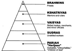 ภาพปิระมิด 5 ชั้น แสดงถึงวรรณะทางสังคมของอินเดีย (จากบนลงล่าง) ดังนี้ พราหมณ์,กษัตริย์,แพศย์,ศูทร และจัณฑาล กลุ่มเป้าหมายของผลิตภัณฑ์ไแ อแบรนด์ อยู่ที่แพศย์ ซึ่งหมาายถึง คนที่เป็นนักธุรกิจ พ่อค้า แม่ค้า และข้าราชการชั้นล่าง